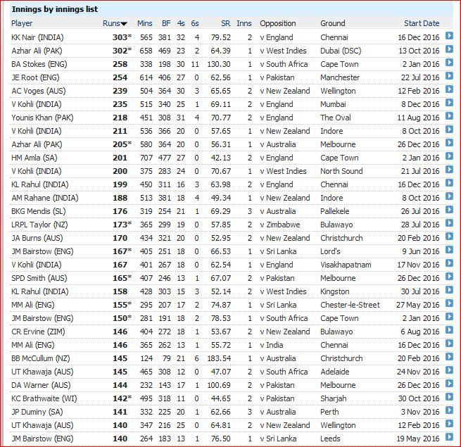 tests2016-highest-scores