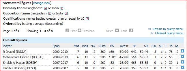 bd-v-ind-batting-average