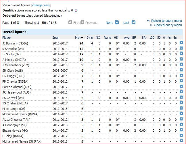 no-runs-most-matches