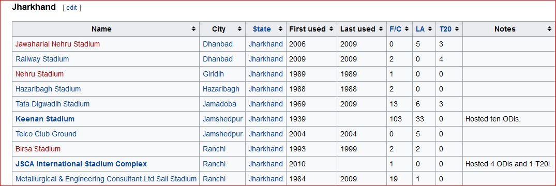 Jharkhand stadia