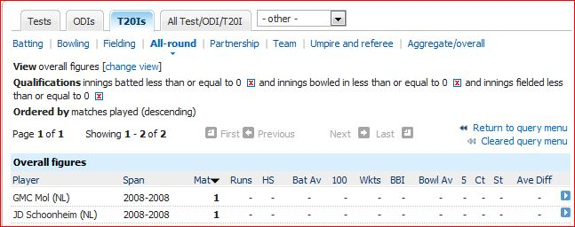 No batting 0r bowling or fielding