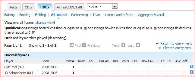 No batting 0r bowling or fielding