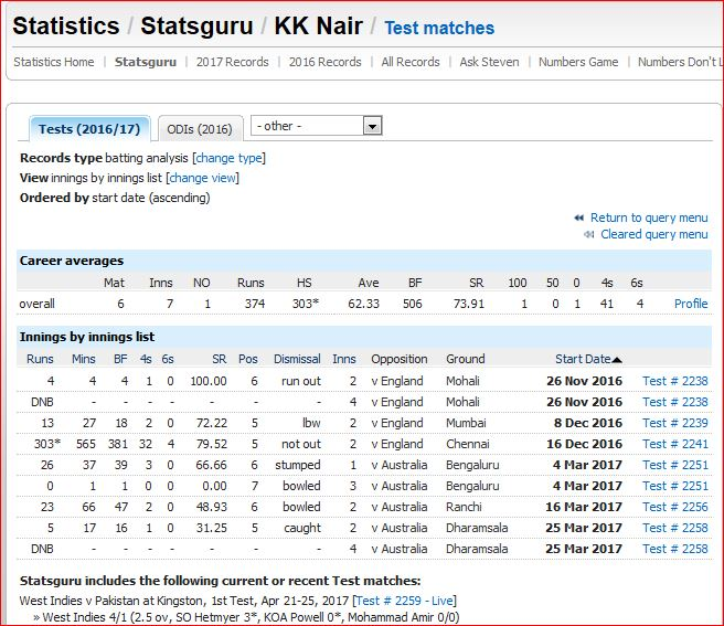KK Nair innings seq