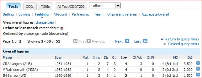 Most stumpings on debut