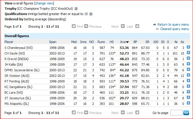 Highest averages-10 innings