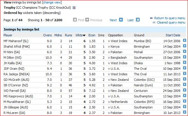 Innings bowling-all 5wi