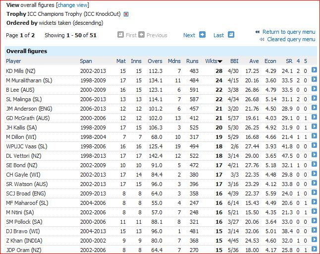 Most wickets-above 15