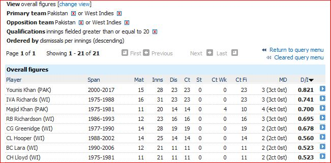 P-WI fielding average
