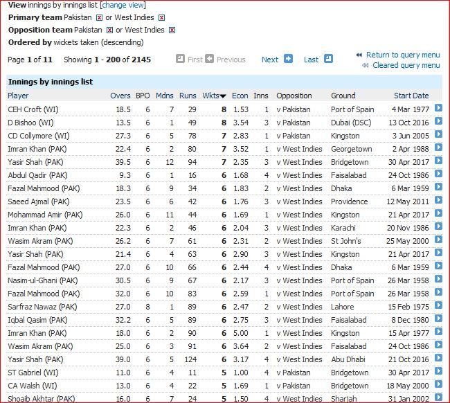 P-WI innings bowling