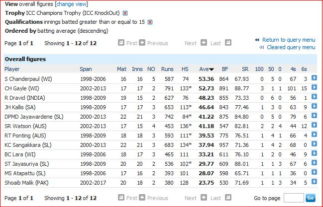 Batting avg-15 inngs-all