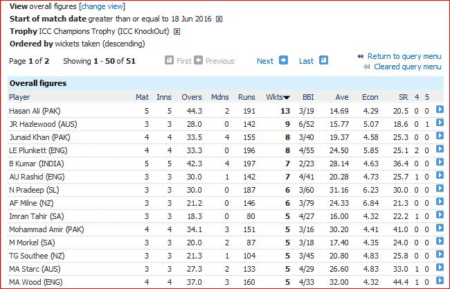 CT 2017-5 plus wickets