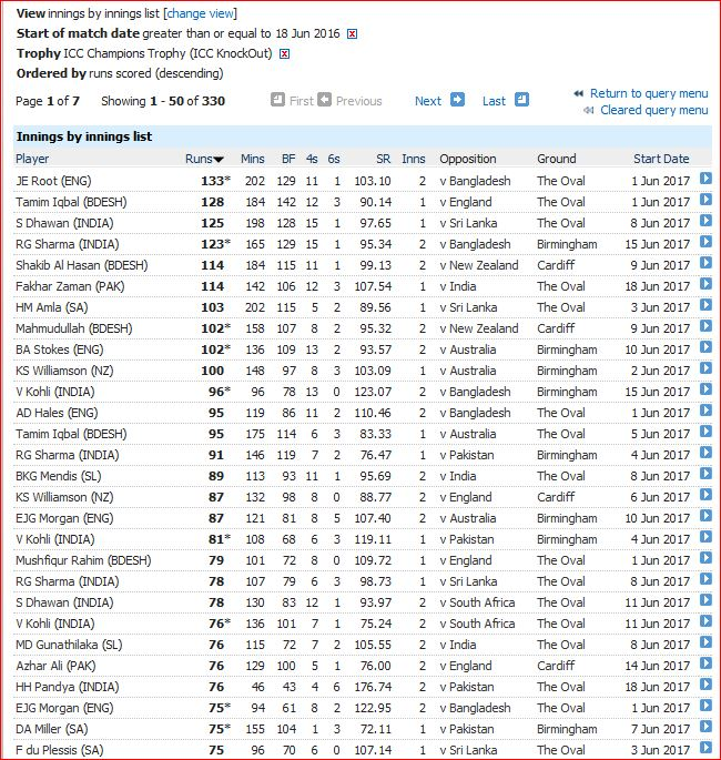 CT 2017-innings of 75 runs plus