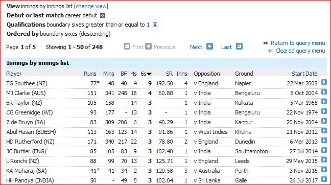 Most sixes on debut