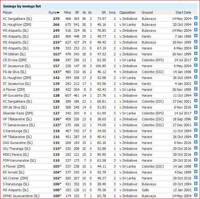 SL v Zim innings