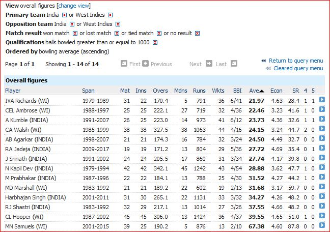 WI-Ind bowling Avg