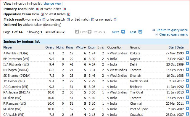 WI-Ind innings bowling