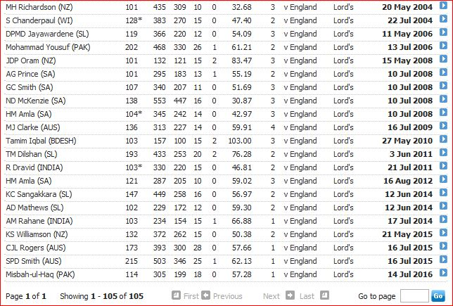 Centuries at Lord's-3