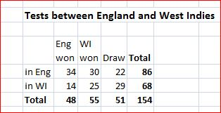 Eng-WI results