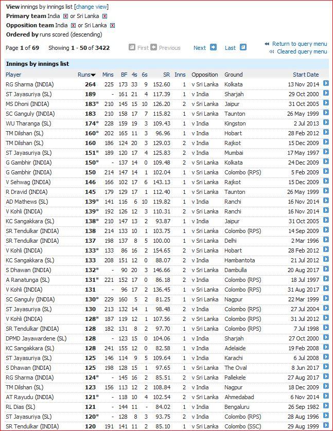 SL v Ind-innings