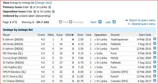 T20I innings bowl