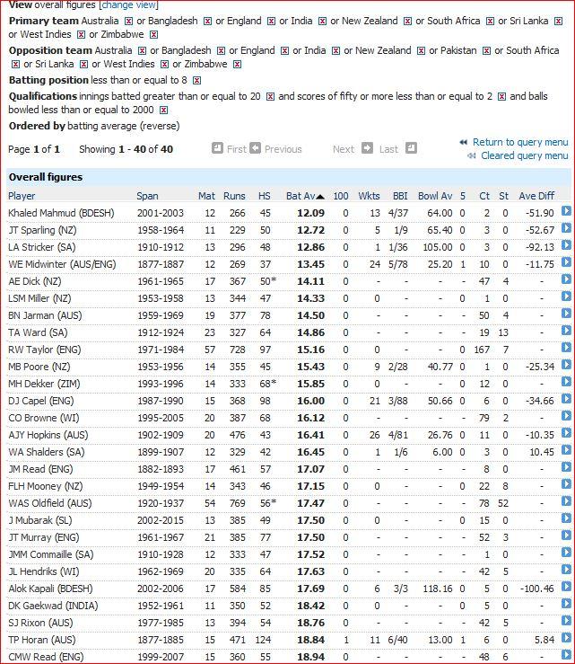 Worst batsman-stage 2