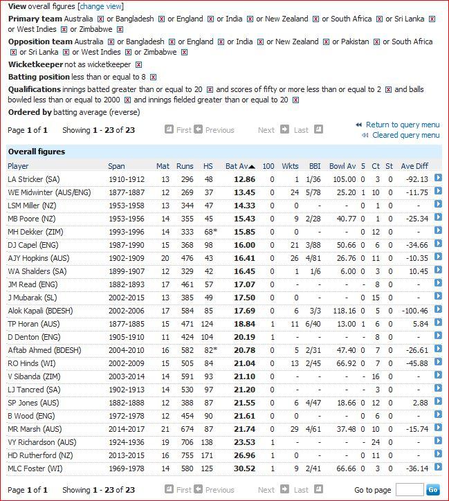 Worst batsmen-final