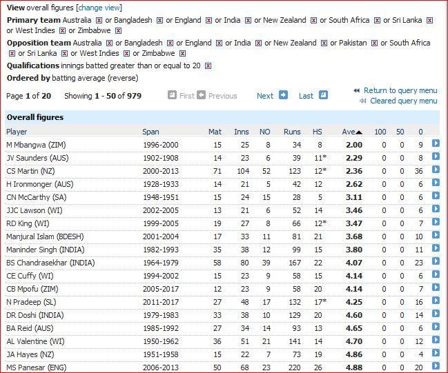 Worst batsmen-raw