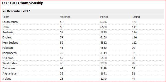 ICC Ranking on 26 Dec