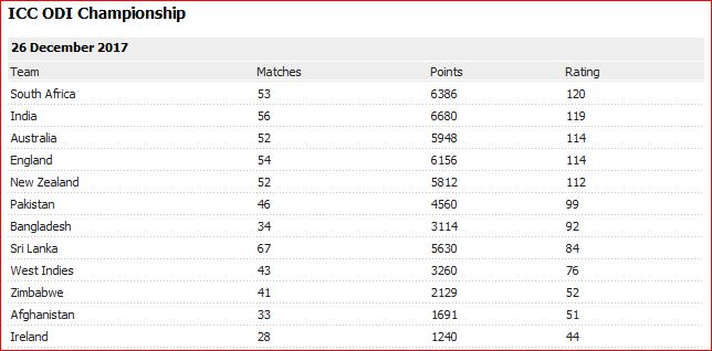 ICC Ranking on 26 Dec