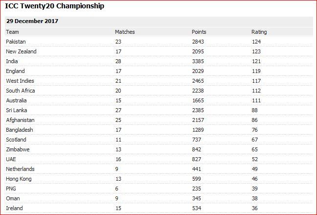ICC rankings