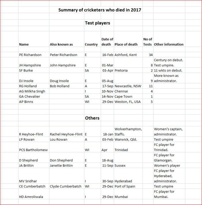 Cricketers deaths-2017