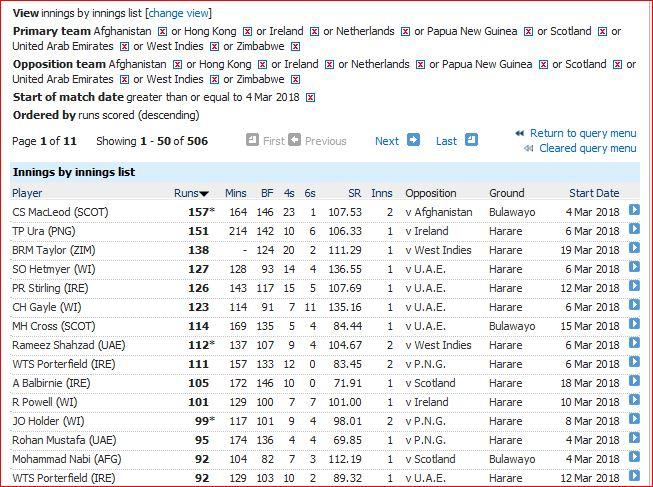 Highest innings