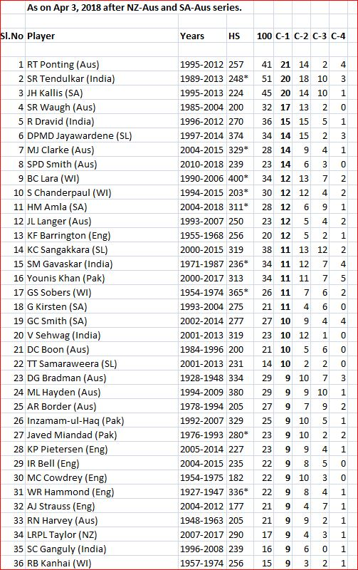Centuries in first innings