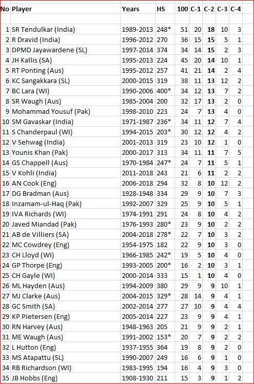 Century in second innings