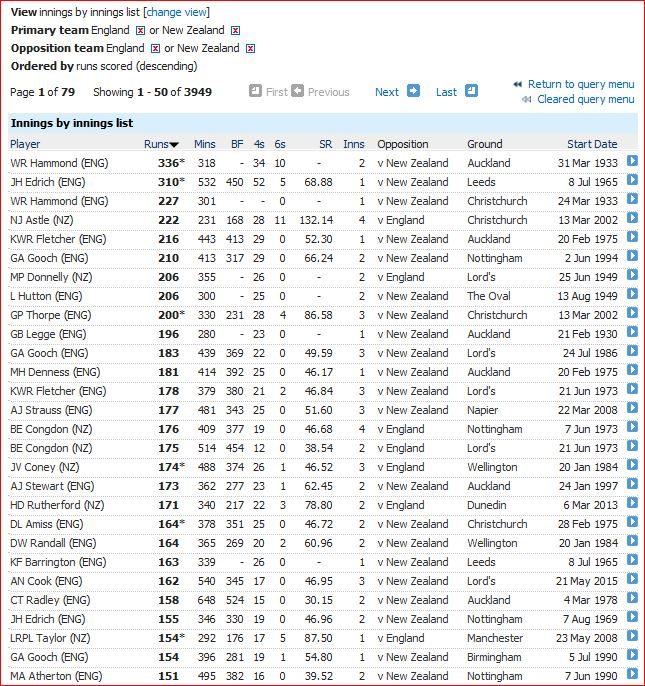 Highest innings