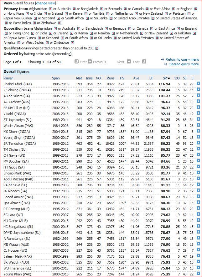 Career ODI strike rates-200 innings