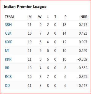 IPL 2018 three-quarter