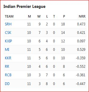 IPL 2018 three-quarter