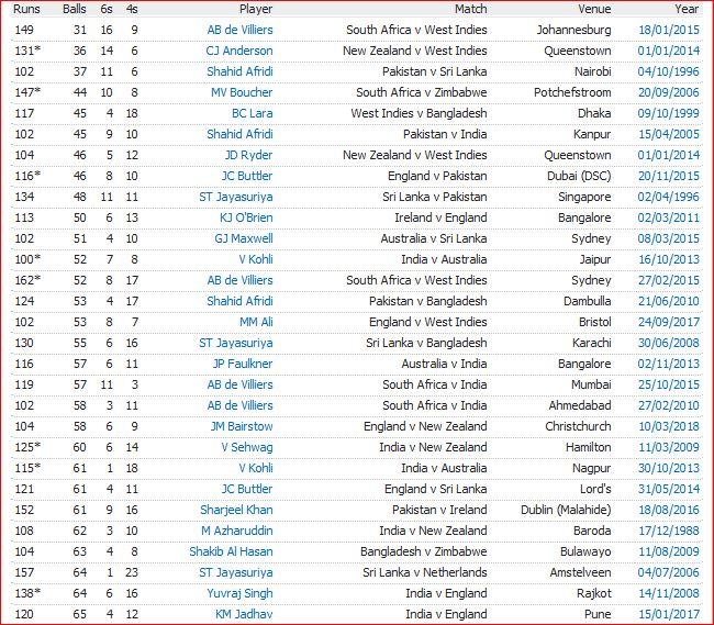 ODI fastest 100