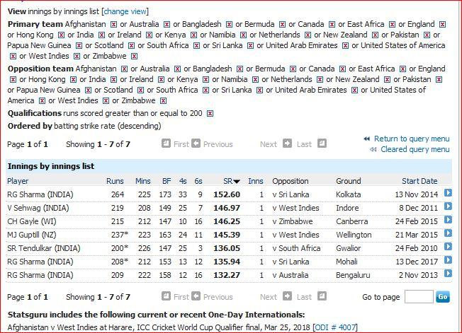 Strike rates for 200+ in ODI