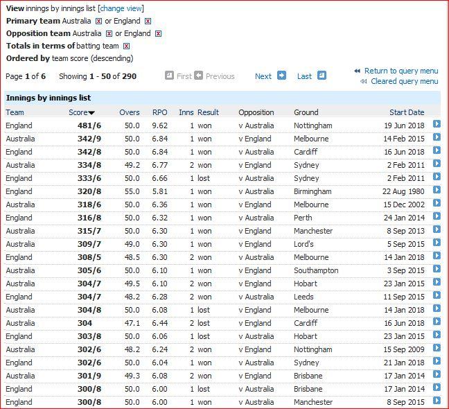 Ashes ODI totals