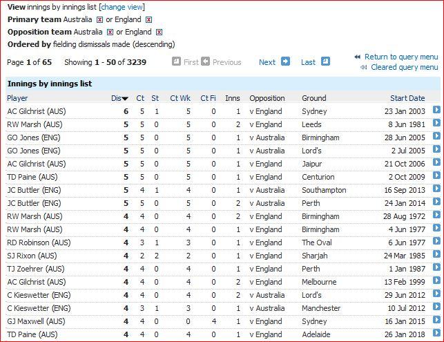 Dismissals in innings-4+