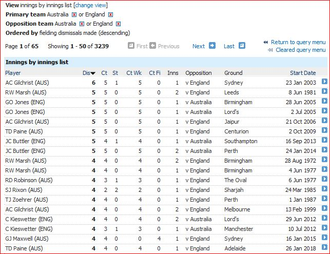 Dismissals in innings-4+
