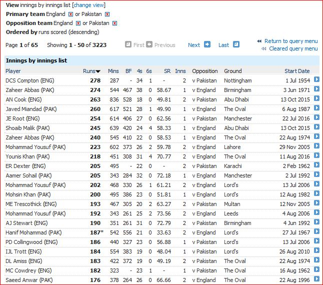 Highest innings-2016