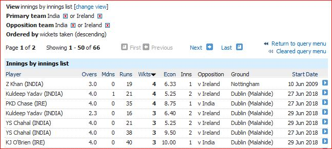Ind v Ire bowling