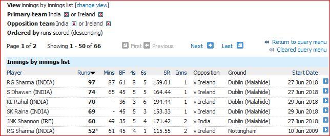 Ind v Ire T20 batting