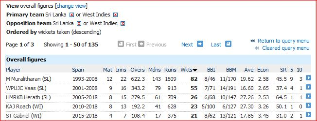 Most wickets (20)