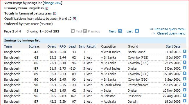 Bangladesh lowest scores