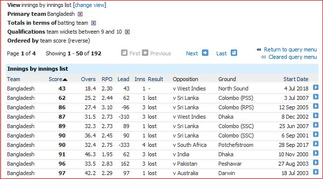 Bangladesh lowest scores