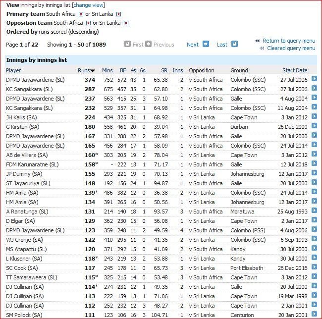 highest innings (110)